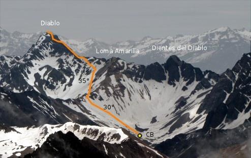 ruta filo norte